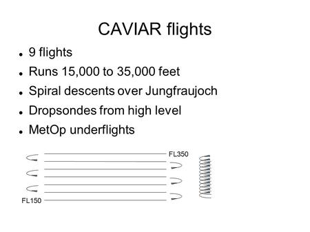 CAVIAR flights 9 flights Runs 15,000 to 35,000 feet Spiral descents over Jungfraujoch Dropsondes from high level MetOp underflights FL150 FL350.
