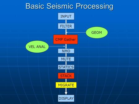 Basic Seismic Processing INPUT FILTER CMP Gather NMO STACK MIGRATE DISPLAY GEOM VEL ANAL STATICS MUTE.