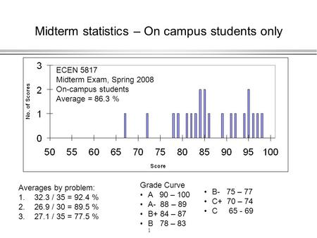 1 Midterm statistics – On campus students only ECEN 5817 Midterm Exam, Spring 2008 On-campus students Average = 86.3 % Averages by problem: 1.32.3 / 35.
