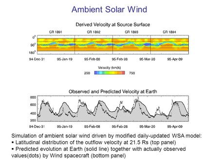 Ambient Solar Wind Simulation of ambient solar wind driven by modified daily-updated WSA model:  Latitudinal distribution of the outflow velocity at 21.5.