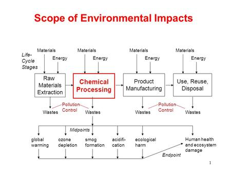 1 Scope of Environmental Impacts Raw Materials Extraction Energy Wastes Chemical Processing Wastes Product Manufacturing Wastes Use, Reuse, Disposal Wastes.