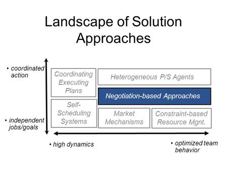 Landscape of Solution Approaches high dynamics optimized team behavior coordinated action independent jobs/goals Coordinating Executing Plans Self- Scheduling.
