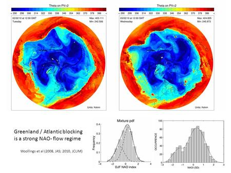 Greenland / Atlantic blocking is a strong NAO- flow regime Woollings et al (2008, JAS; 2010, JCLIM)