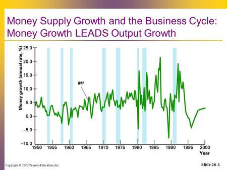 Copyright © 2002 Pearson Education, Inc. Slide 26-1 Money Supply Growth and the Business Cycle: Money Growth LEADS Output Growth.