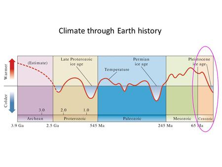 Climate through Earth history