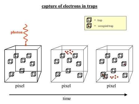 Capture of electrons in traps photon pixel time = trap = occupied trap.