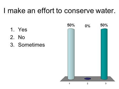 I make an effort to conserve water. 1.Yes 2.No 3.Sometimes.