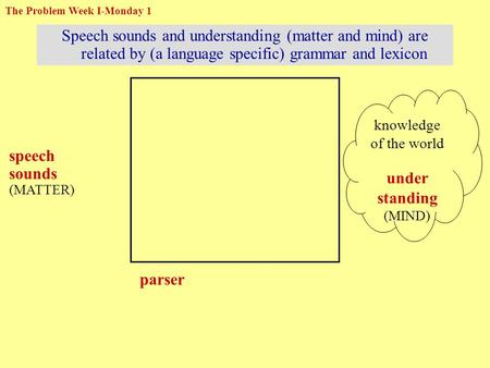 Speech sounds and understanding (matter and mind) are related by (a language specific) grammar and lexicon speech sounds (MATTER) parser knowledge of the.