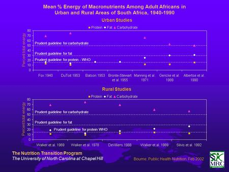Mean % Energy of Macronutrients Among Adult Africans in Urban and Rural Areas of South Africa, 1940-1990 Prudent guideline for carbohydrate Prudent guideline.