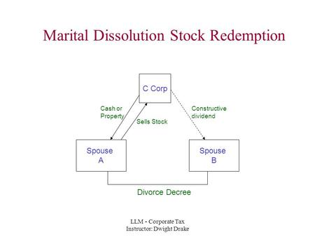 LLM - Corporate Tax Instructor: Dwight Drake Marital Dissolution Stock Redemption C Corp Spouse A Spouse B Divorce Decree Sells Stock Cash or Property.