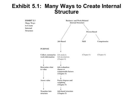 Exhibit 5.1: Many Ways to Create Internal Structure