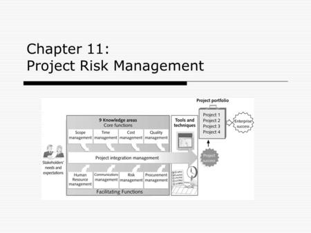 Chapter 11: Project Risk Management. 2303KM Project Management Learning Objectives 1.Understand what risk is and the importance of good project risk management.