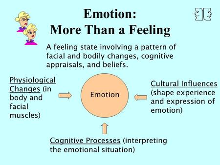 Emotion: More Than a Feeling A feeling state involving a pattern of facial and bodily changes, cognitive appraisals, and beliefs. Emotion Physiological.