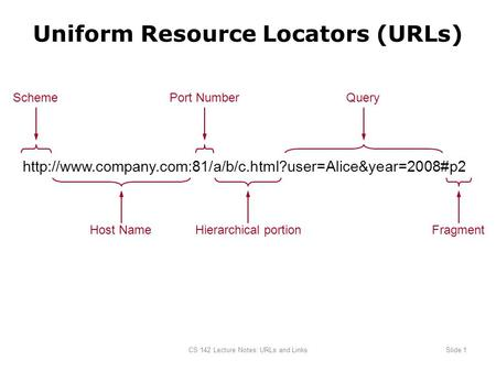 CS 142 Lecture Notes: URLs and LinksSlide 1 Uniform Resource Locators (URLs)  Scheme Host Name.