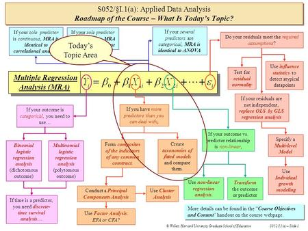 © Willett, Harvard University Graduate School of EducationS052/I.1(a) – Slide 1 S052/§I.1(a): Applied Data Analysis Roadmap of the Course – What Is Today's.