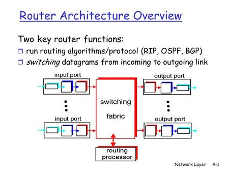 Network Layer4-1 Router Architecture Overview Two key router functions: r run routing algorithms/protocol (RIP, OSPF, BGP) r switching datagrams from incoming.