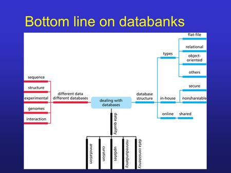 Bottom line on databanks. Relational vs flat-file.