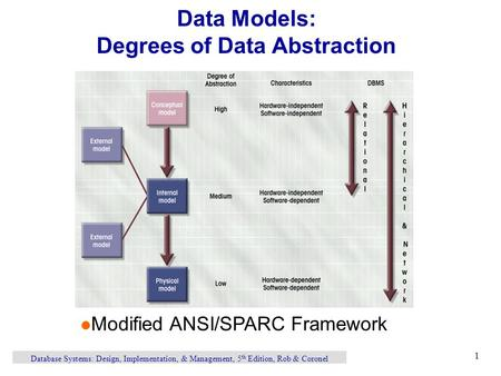 Database Systems: Design, Implementation, & Management, 5 th Edition, Rob & Coronel 1 Data Models: Degrees of Data Abstraction l Modified ANSI/SPARC Framework.