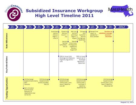 State Milestones Subsidized Insurance Workgroup High Level Timeline 2011 Jan 2011 Feb 2011 Mar 2011 Apr 2011 May 2011 Jun 2011 Jul 2011 Aug 2011 Sept 2011.