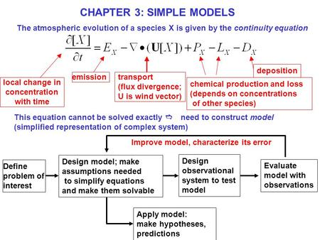 CHAPTER 3: SIMPLE MODELS Define problem of interest Design model; make assumptions needed to simplify equations and make them solvable Evaluate model with.
