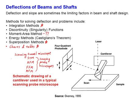 Deflections of Beams and Shafts Deflection and slope are sometimes the limiting factors in beam and shaft design. Methods for solving deflection and problems.