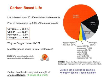 Carbon Based Life Life is based upon 20 different chemical elements Four of these make up 96% of the mass in cells Oxygen …… 65.0% Carbon …... 18.5% Hydrogen.