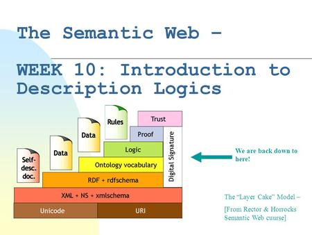 "The Semantic Web – WEEK 10: Introduction to Description Logics The ""Layer Cake"" Model – [From Rector & Horrocks Semantic Web cuurse] We are back down to."