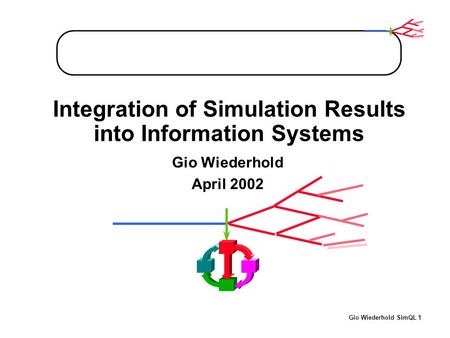 Gio Wiederhold SimQL 1 Integration of Simulation Results into Information Systems Gio Wiederhold April 2002.