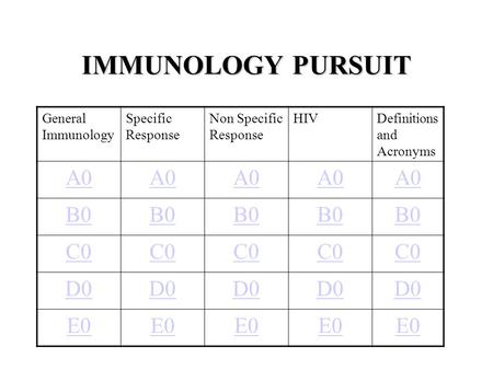 IMMUNOLOGY PURSUIT General Immunology Specific Response Non Specific Response HIVDefinitions and Acronyms A0 B0 C0 D0 E0.