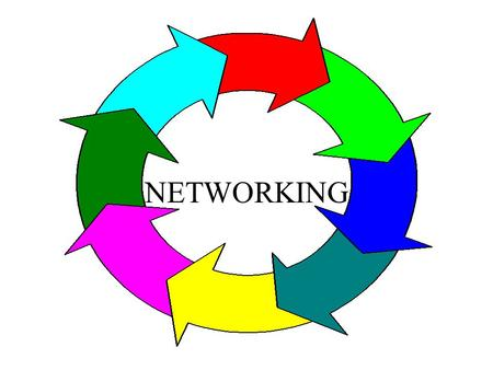 NETWORKING NETWORKS TELECOMMUNICATIONS Two or more computers communicating Long distance communications.