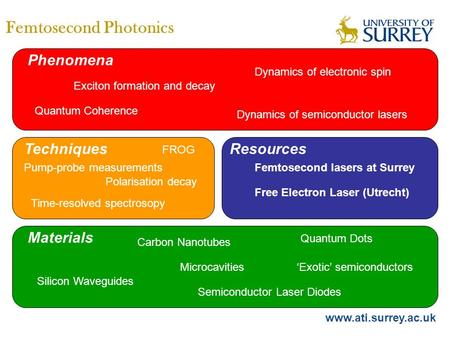 Www.ati.surrey.ac.uk Femtosecond Photonics Dynamics of semiconductor lasers Dynamics of electronic spin Exciton formation and decay Silicon Waveguides.