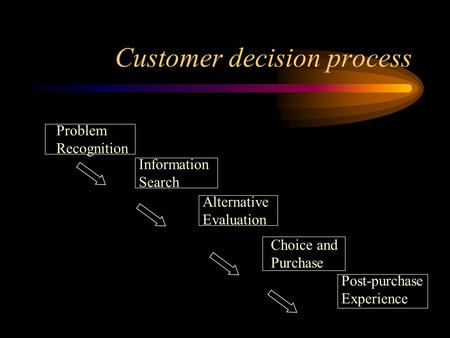 Customer decision process Problem Recognition Information Search Alternative Evaluation Choice and Purchase Post-purchase Experience.