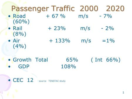 1 Passenger Traffic 2000 2020 Road + 67 % m/s - 7% (60%) Rail + 23% m/s - 2% (8%) Air + 133% m/s =1% (4%) Growth Total 65% ( Int 66%) GDP108% CEC 12 source.