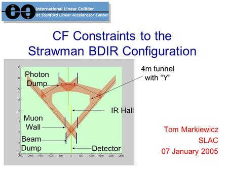 "CF Constraints to the Strawman BDIR Configuration Tom Markiewicz SLAC 07 January 2005 IR Hall Muon Wall Beam Dump Detector Photon Dump 4m tunnel with ""Y"""