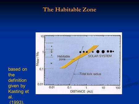 Based on the definition given by Kasting et al. (1993). The Habitable Zone.