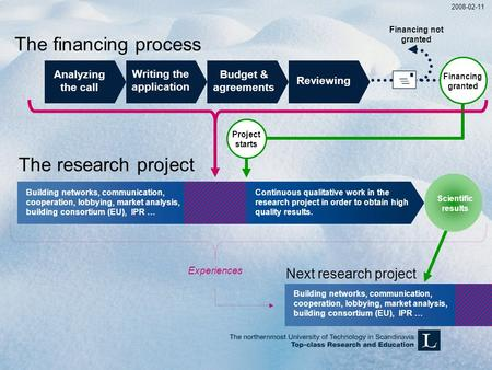  The financing process 2008-02-11 The research project Networking, cooperation, market analysis, building consortium, MoU Financing granted Project starts.
