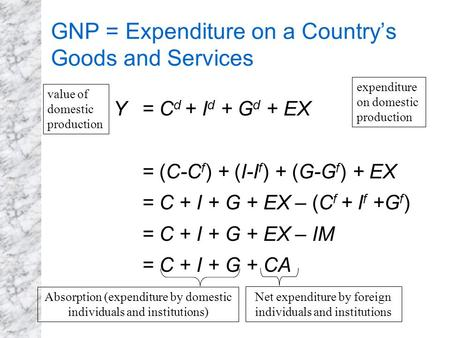 GNP = Expenditure on a Country's Goods and Services Y = C d + I d + G d + EX = (C-C f ) + (I-I f ) + (G-G f ) + EX = C + I + G + EX – (C f + I f +G f )