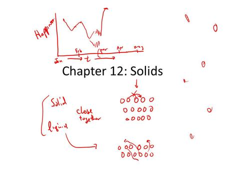 Chapter 12: Solids. Types of Solids: Ionic Molecular Network: crystalline amorphous Metallic.
