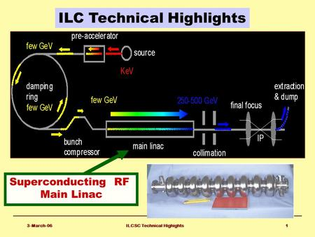 3-March-06ILCSC Technical Highights1 ILC Technical Highlights Superconducting RF Main Linac.