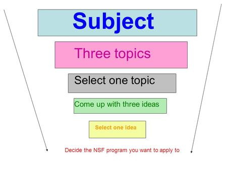 Subject Three topics Select one topic Come up with three ideas Select one idea Decide the NSF program you want to apply to.