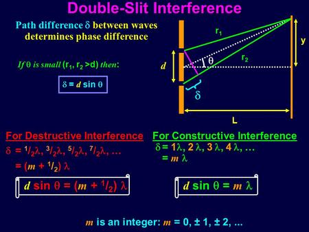 Double-Slit Interference Path difference  between waves determines phase difference m is an integer: m = 0, ± 1, ± 2,...  d L y  r1r1 r2r2  = d sin.