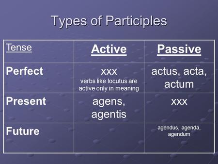 Types of Participles Tense ActivePassive Perfectxxx verbs like locutus are active only in meaning actus, acta, actum Presentagens, agentis xxx Future agendus,