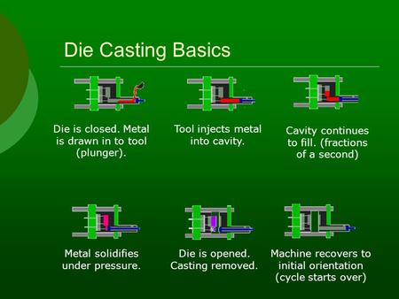 Die Casting Basics Die is closed. Metal is drawn in to tool (plunger). Tool injects metal into cavity. Cavity continues to fill. (fractions of a second)