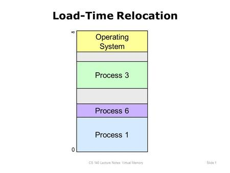 CS 140 Lecture Notes: Virtual MemorySlide 1 Load-Time Relocation Process 1 0 ∞ Process 3 Operating System Process 6.