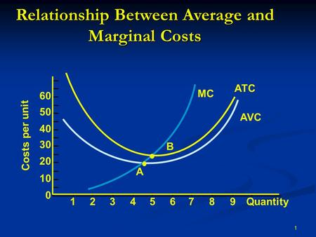 1 ATC AVC MC Relationship Between Average and Marginal Costs Costs per unit 60 50 40 30 20 10 0 Quantity123456789 Q1Q1 B Q0Q0 A.
