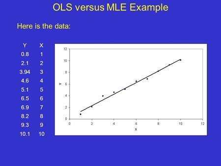 OLS versus MLE Example YX 0.81 2.12 3.943 4.64 5.15 6.56 6.97 8.28 9.39 10.110 Here is the data: