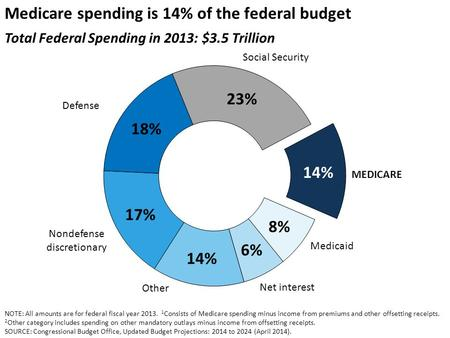 Medicare spending is 14% of the federal budget Total Federal Spending in 2013: $3.5 Trillion MEDICARE Medicaid Net interest Social Security Defense Nondefense.
