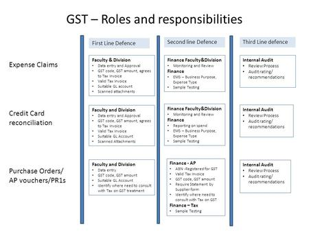 GST – Roles and responsibilities First Line Defence Second line DefenceThird Line defence Expense Claims Faculty & Division Data entry and Approval GST.