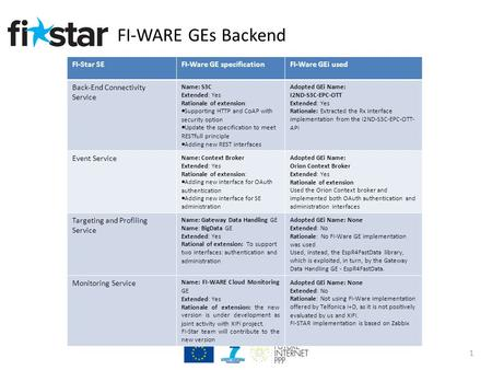 FI-WARE GEs Backend 1 FI-Star SEFI-Ware GE specificationFI-Ware GEi used Back-End Connectivity Service Name: S3C Extended: Yes Rationale of extension: