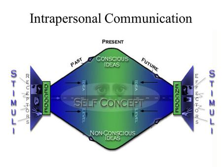 Intrapersonal Communication. What is it? Intrapersonal communication is internal processing of a message. The individual becomes his or her own sender.